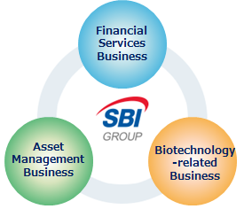 About The Sbi Group Sbi Remit Co Ltd